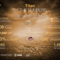 The 10 Years Since Titan Landing