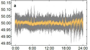 The Causes Behind Frequency Fluctuations in Power Grids