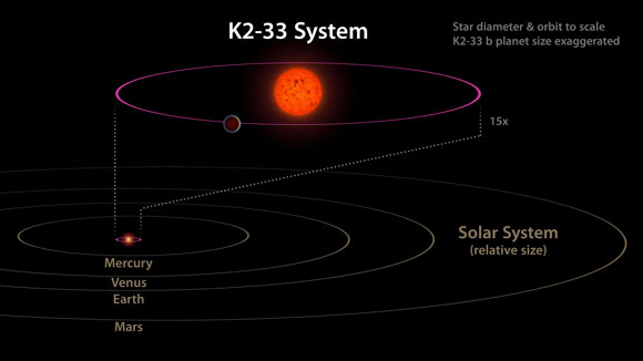 The K2-33 System and Its Planet