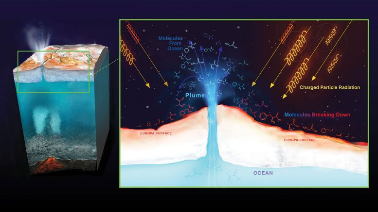 The Key to Future Missions to Europa