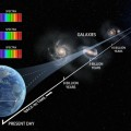 Three Telescopes Track Laws of Nature 10 Billion Years Ago