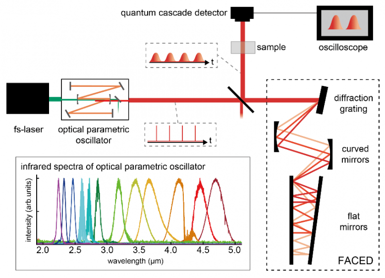 Time-Stretch Infrared Spectroscopy Schematic