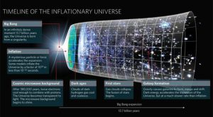 Timeline-inflationary-universe