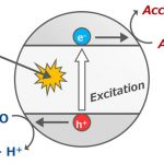 Titania Can Produce Abiotic Oxygen Atmospheres to Support Life on Exoplanets