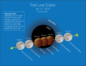 Total Lunar Eclipse January 2018