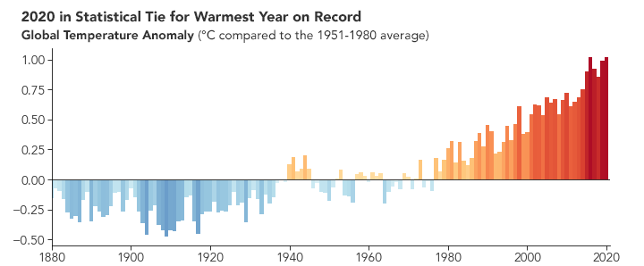 Tracking Global Temperature Trends