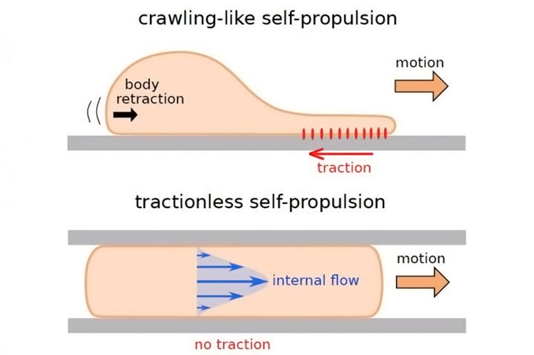 Tractionless Self Propulsion