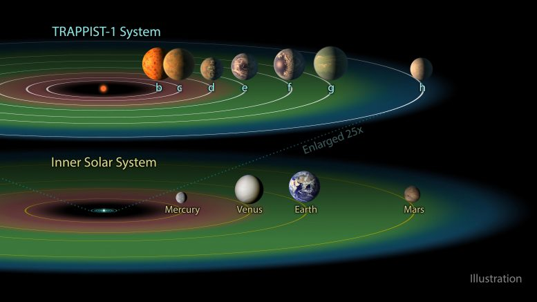 Trappist-1 Planetary System Compared