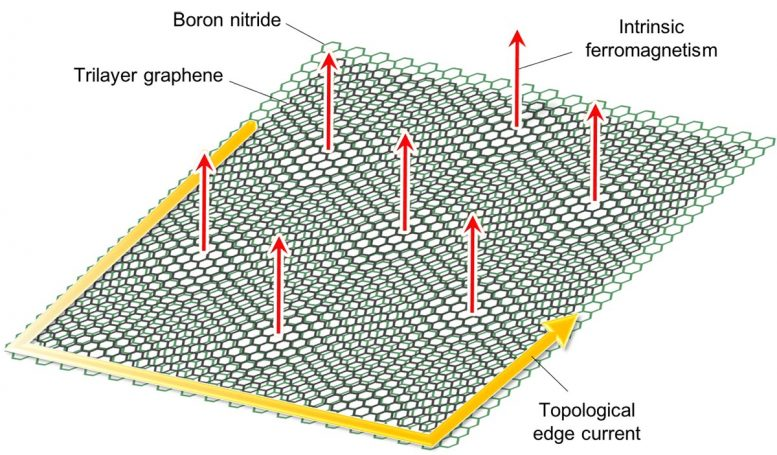 Trilayer Graphene Superlattice