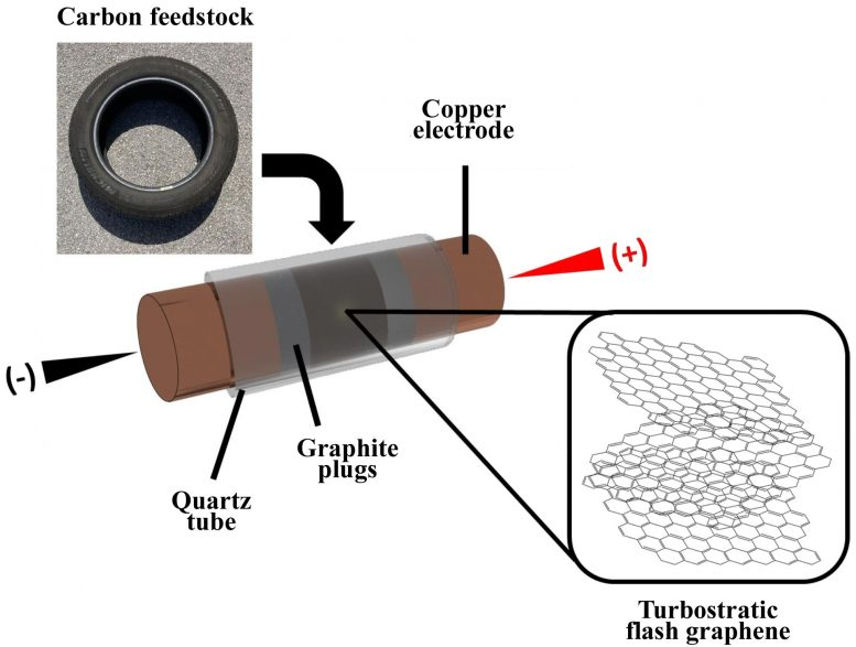 Turning Tires Into Turbostratic Flash Graphene