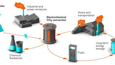 Turning CO2 Into Fuels Plastics and Other Valuable Products