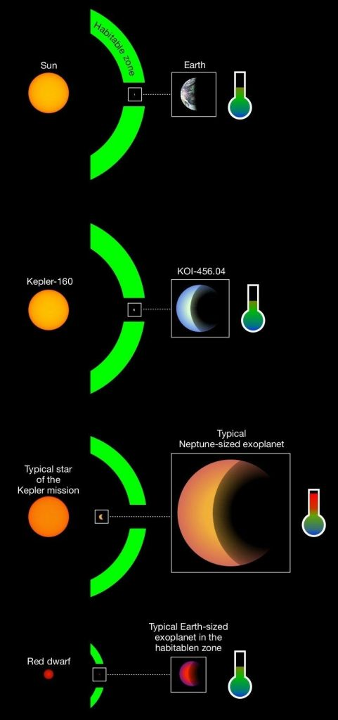 Typical Exoplanets