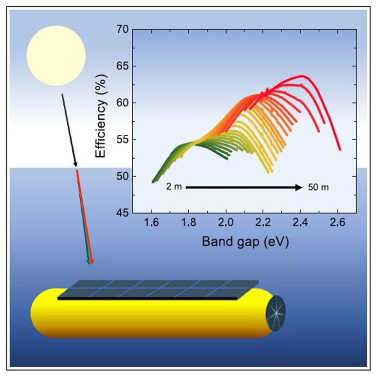 Underwater Solar Cell Graphical Abstract