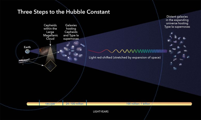 The Universe Expansion Speed ​​Widths with New Hubble Data
