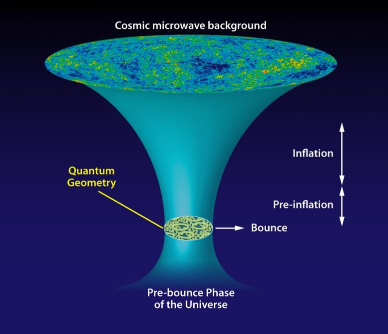 Universe Evolution Loop Quantum Origins