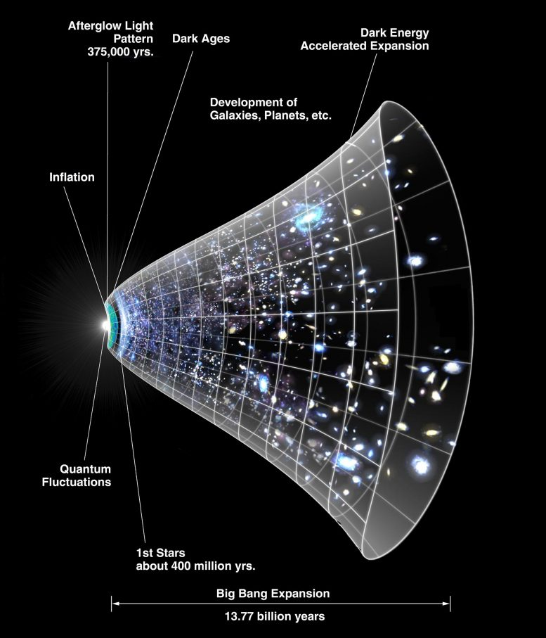 Universe Expansion Over Time