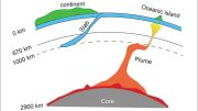Unusual Melting Behavior May Affect Key Processes Deep Within the Earth