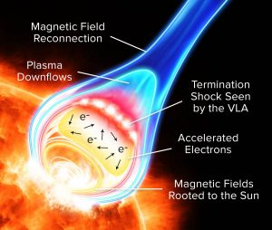 VLA Reveals New Insights into Solar Flares