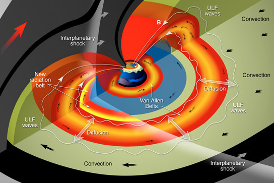 Van Allen Probes Capture the Effects of a Solar Shockwave