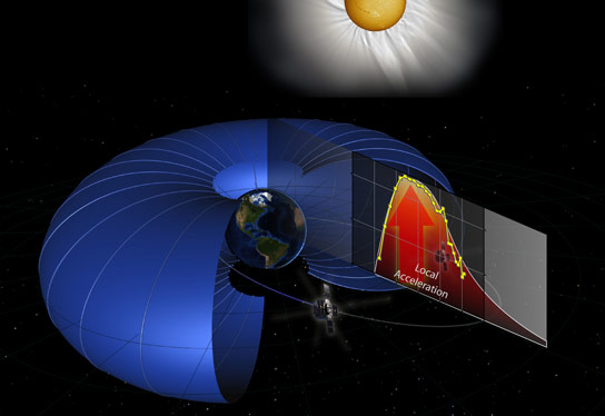 Van Allen Probes Discover Particle Accelerator in Radiation Belts