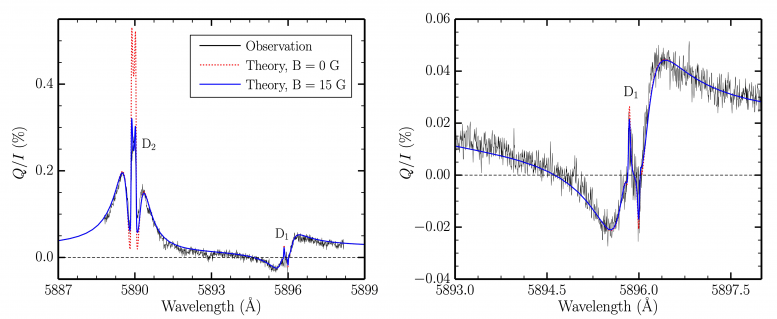 Variation With Wavelength of Linear Polarization of Sunlight