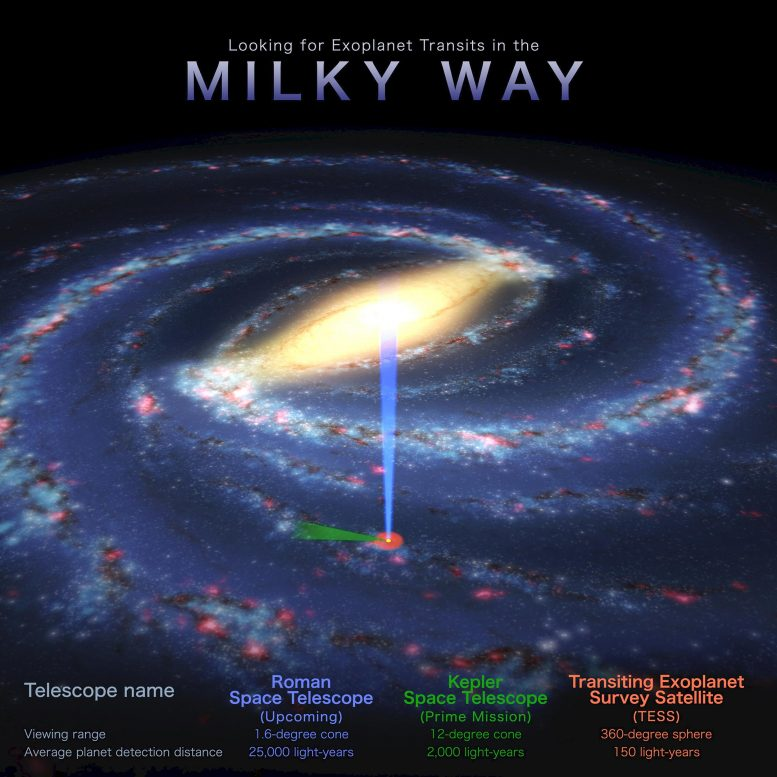 Viewing Exoplanet Transits in the Milky Way