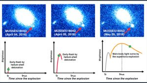 Violent Helium Reaction Triggers Supernova Explosion