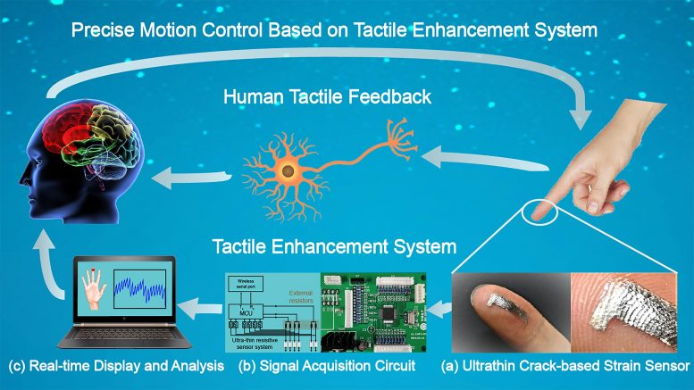 Visually Aided Tactile Enhancement System