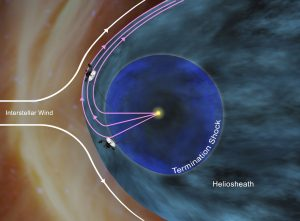 Voyager 1 Encounters New Region