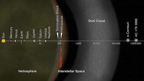 Voyager 1 Enters Interstellar Space