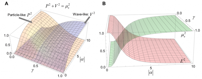 Wave-Particle Duality Figure 2