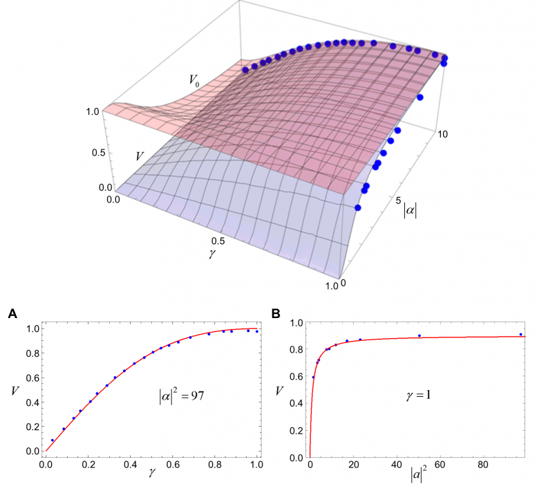 Wave-Particle Duality Figure 3