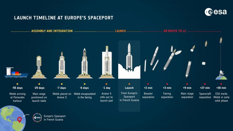 Webb Launch Timeline at Europe's Spaceport