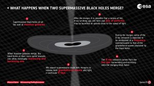 What Happens When Supermassive Black Holes Merge