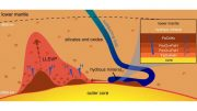 When Water Meets Iron at Earth's Core Major Geological Activities Can Occur