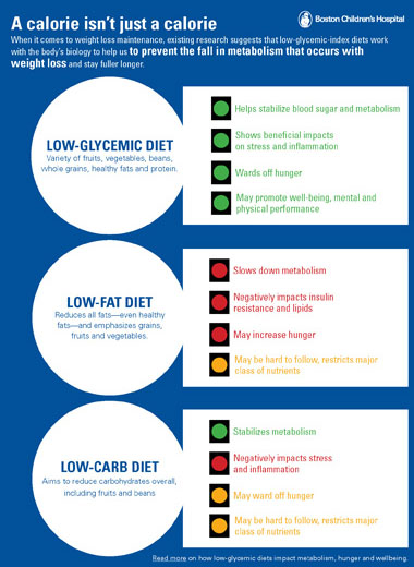 A Low-Glycemic Diet is More Effective at Burning Calories