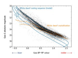 White Dwarf Cooling Sequence and Crystallization