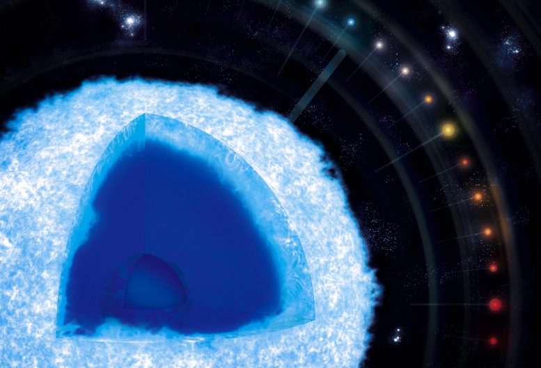 White Dwarf Cosmic Clock