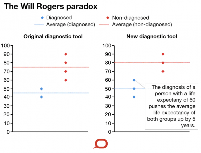 Will Rogers Paradox