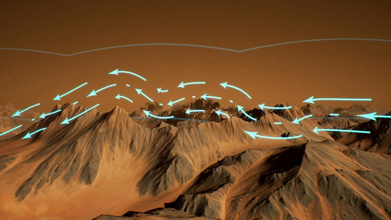 Wind Flowing Over Rugged Martian Terrain