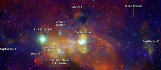 X Ray View of the Galactic Center