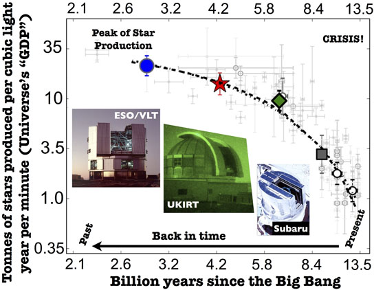 changing 'GDP' of the Universe over time