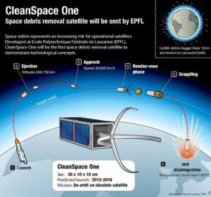cleanup satellite