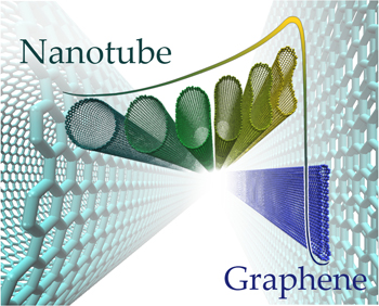 closed-edge graphene nanoribbons