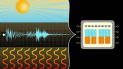 combining power harvested from light, heat and vibrations to run monitoring systems
