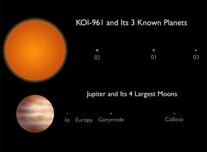 Comparing the KOI-961 Planetary System to Jupiter and Moons