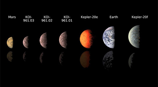 Comparing KOI-961 Exoplanet Sizes to Our Solar System