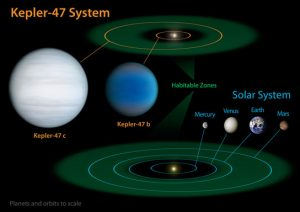comparing our own solar system to Kepler-47