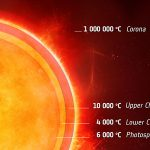 Cool Layer in the Atmosphere of Alpha Centauri A
