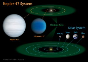 diagram compares our own solar system to Kepler-47